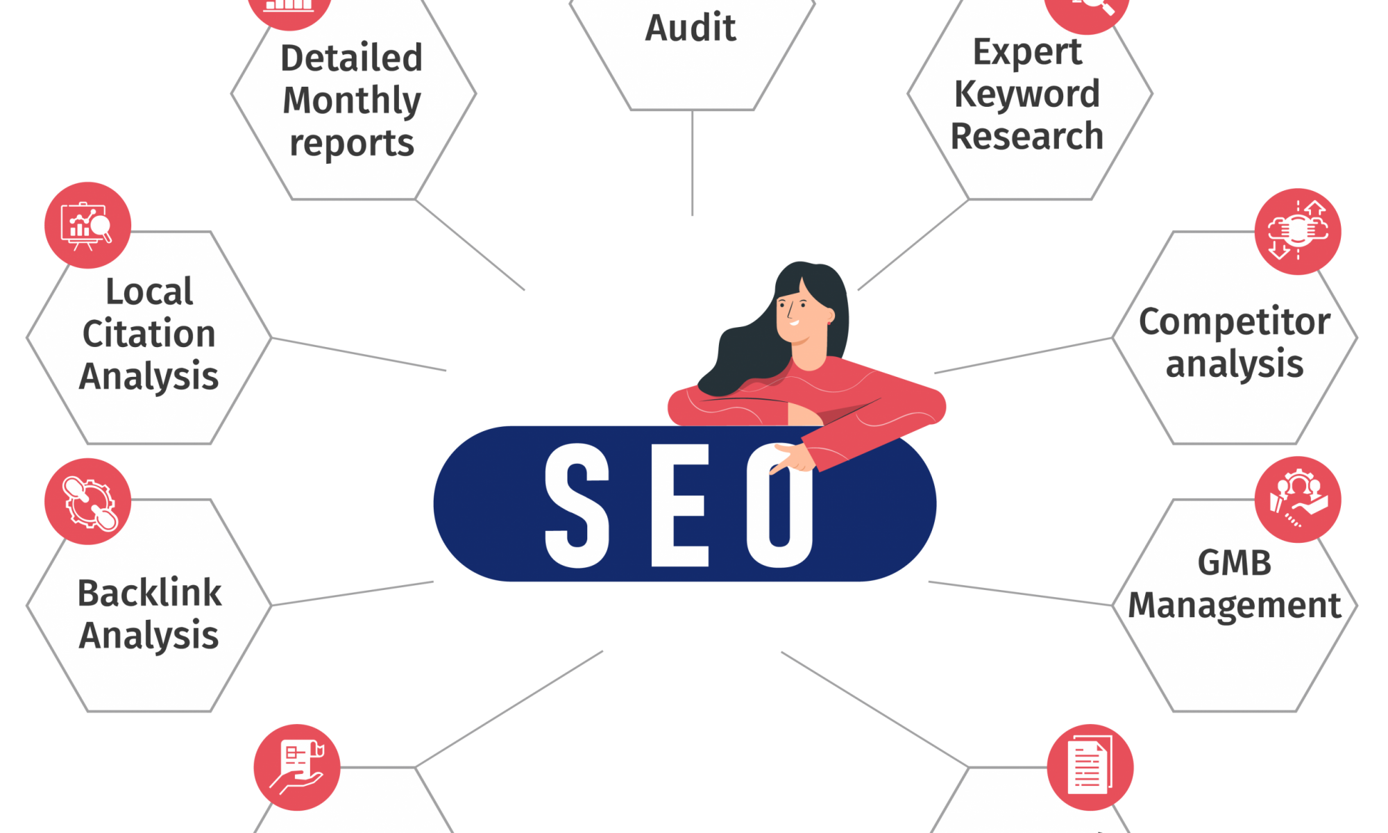 best SEO company in Sheffield